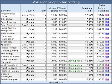 Myc4 statistics