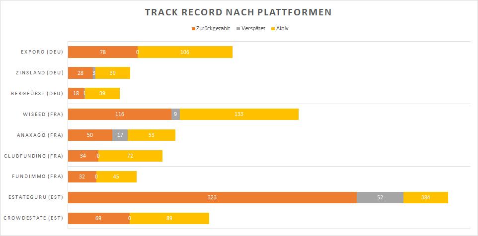 Track record Plattformen