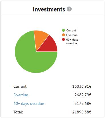 Bondora Investment - Stand 08/15