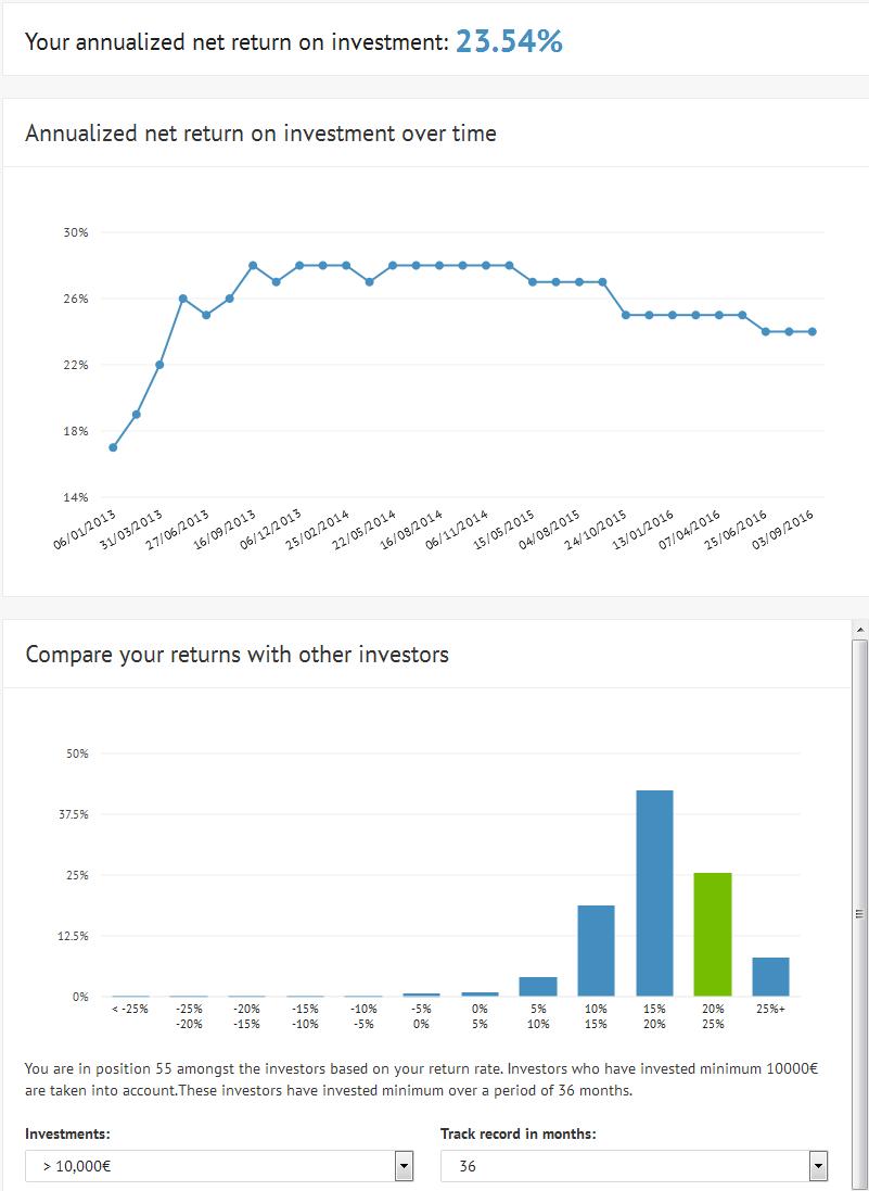 Bondora Statistik für mein Portfolio