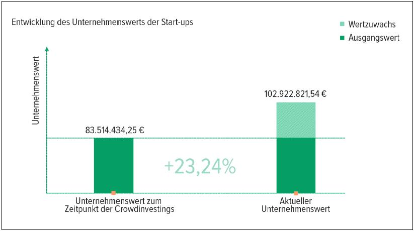 Companisto Unternehmensbewertungen