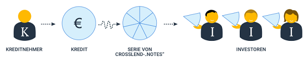 crosslend-notes