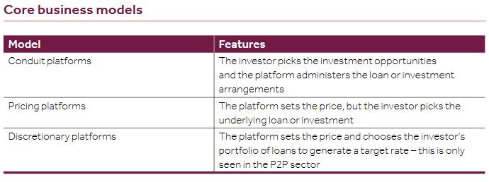 P2P business models