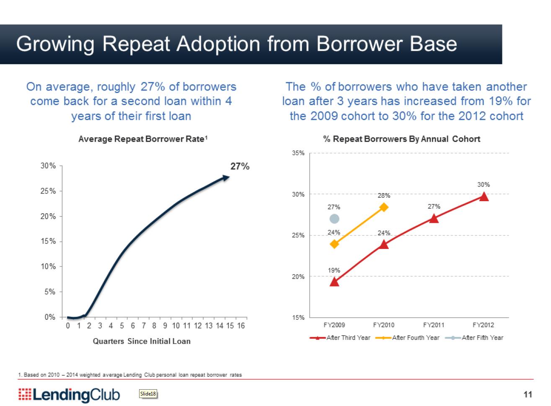 Lending Club repeat borrower