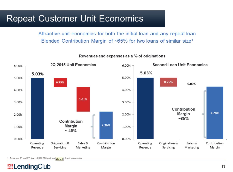 lendingclub-repeat-erloese-q2-2015