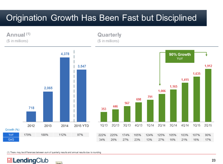 Lending Club Wachstum Kreditvolumen