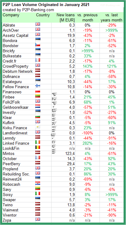 statistiken p2p kredite januar 2021