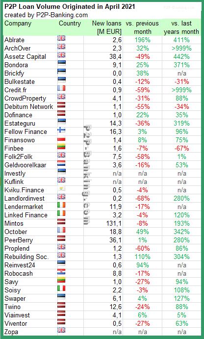 p2p kredite statistik april 2021