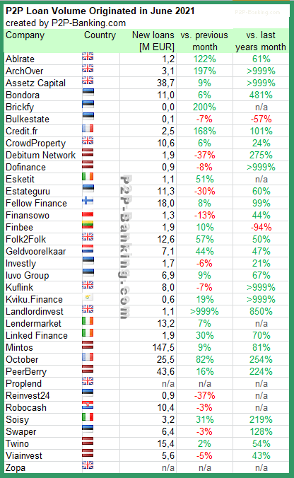 p2p kredite statistik juni 2021