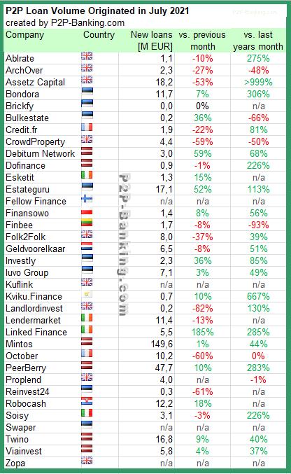 p2p kredite statistik juli 2021