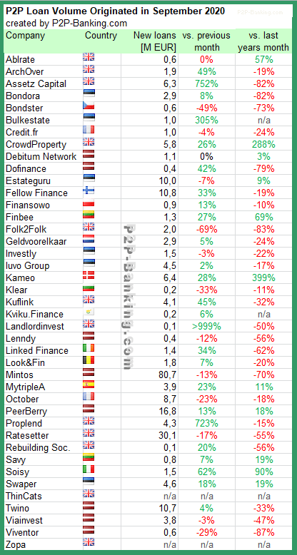 p2p kredit statistiken september 2020