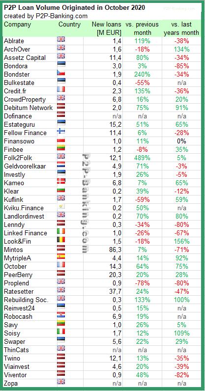 p2p kredite statistiken oktober 2020