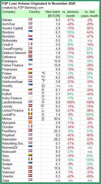 p2p kredite statistiken nov 2020