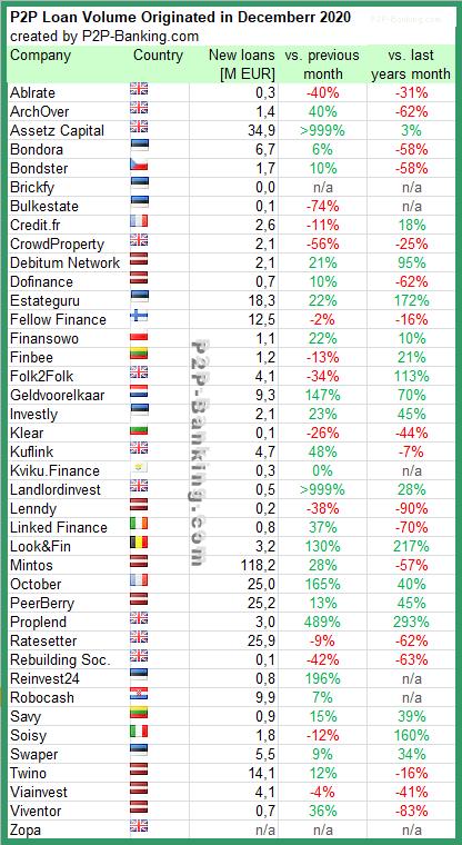 p2p kredite statistiken dezember 2020
